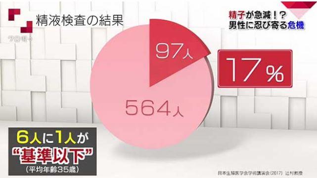 精子の質NHK報道資料