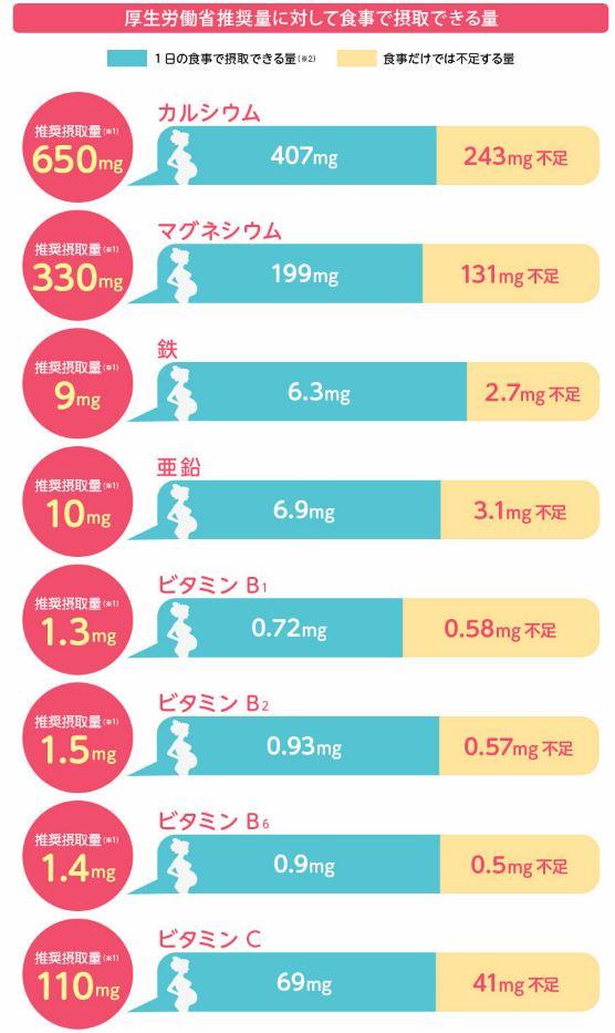 現役産婦人科医が考えた葉酸サプリの成分一覧