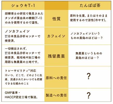たんぽぽ茶とショウキT-1エキスの違い2